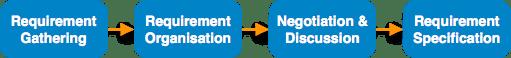 4.1 requirement_elicitation_process