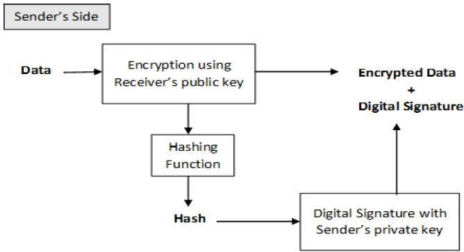 4.2 encryption_with_digital_signature