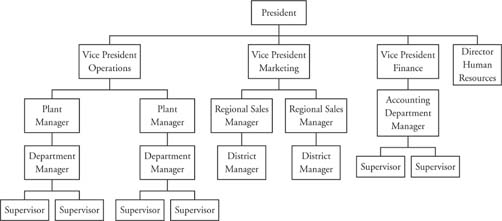 2.1 principles-of-management-five-approaches-to-organizational-figure-1