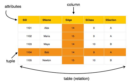 5.2 relational_model_table