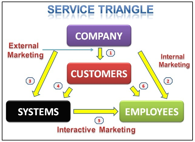 4.1 Service-triangle.jpg