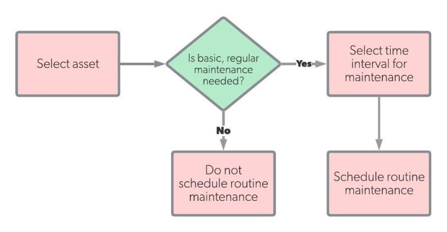 5.1 routine-maintenance-workflow.jpeg