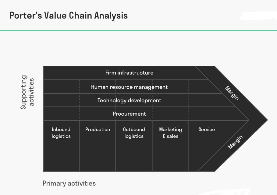 1.1 porter-value-chain-analysis