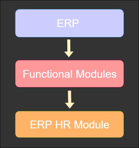 3.1 HR-module-in-ERP-2