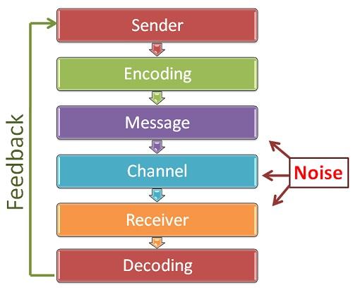 4.1 communication-process