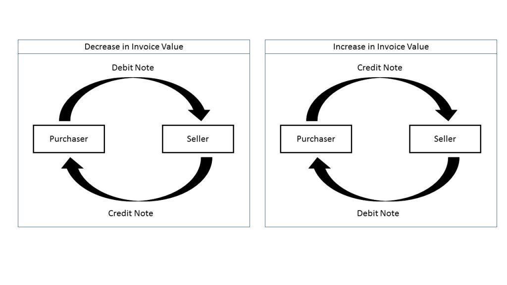 3.1 Debit-Credit