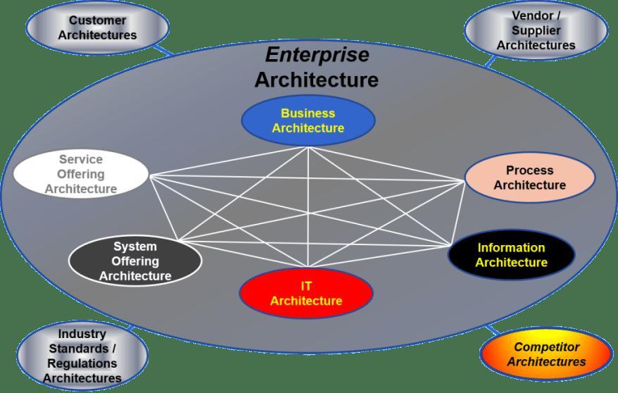 4.1 Enterprise-System-Architecture