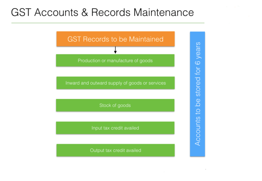 4.1 GST-Accounts-Records-Maintenance.png