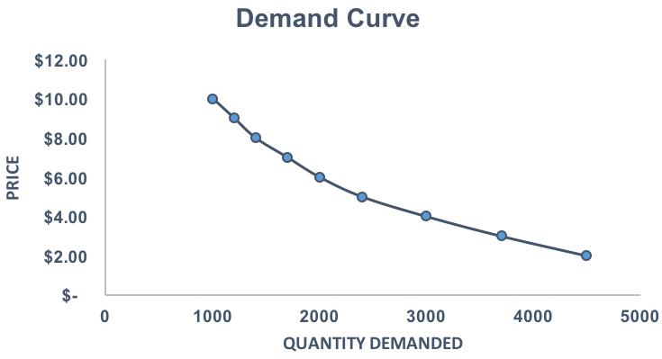 4.2 demand-curve1