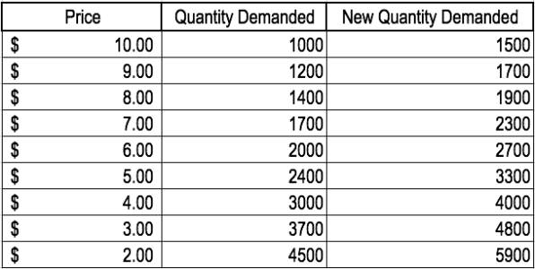4.4 demand-curve3-596x300