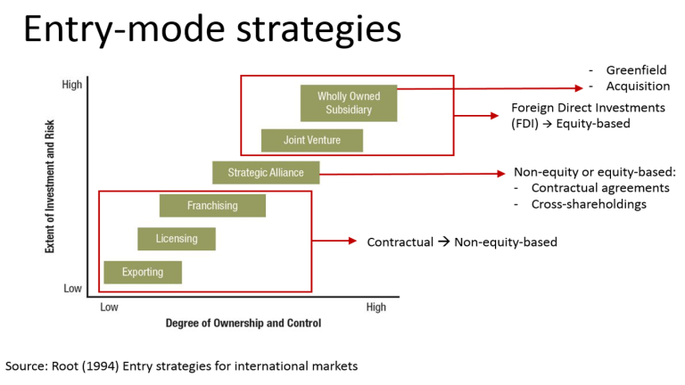10.1 Entry-mode-strategies.png