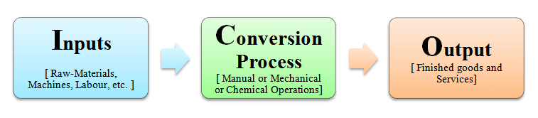 5.1 Components-of-Production-System.png