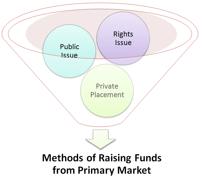 Methods of Raising Funds from Primary Market