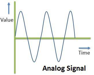 4.1 Analog Signal.jpg