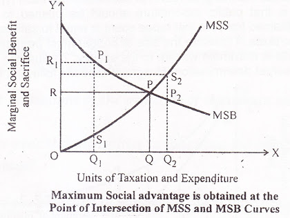 Maximum-Social-Advantage-is-obtained-at-the-Point-of-Intersection-of-MSS-and-MSB-Curves