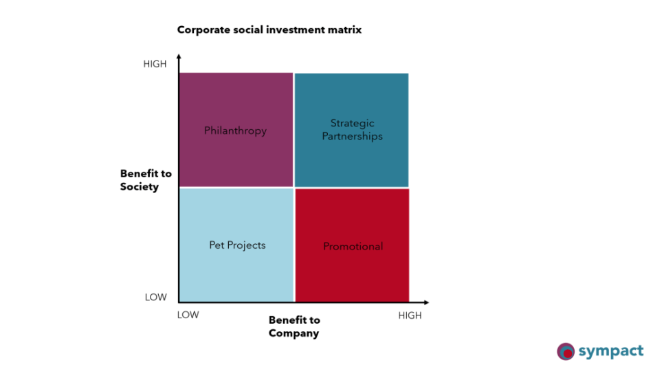 Diagram illustrating types of corporate social investment and the benefits to both mining companies and society. Image: Sympact Advisory