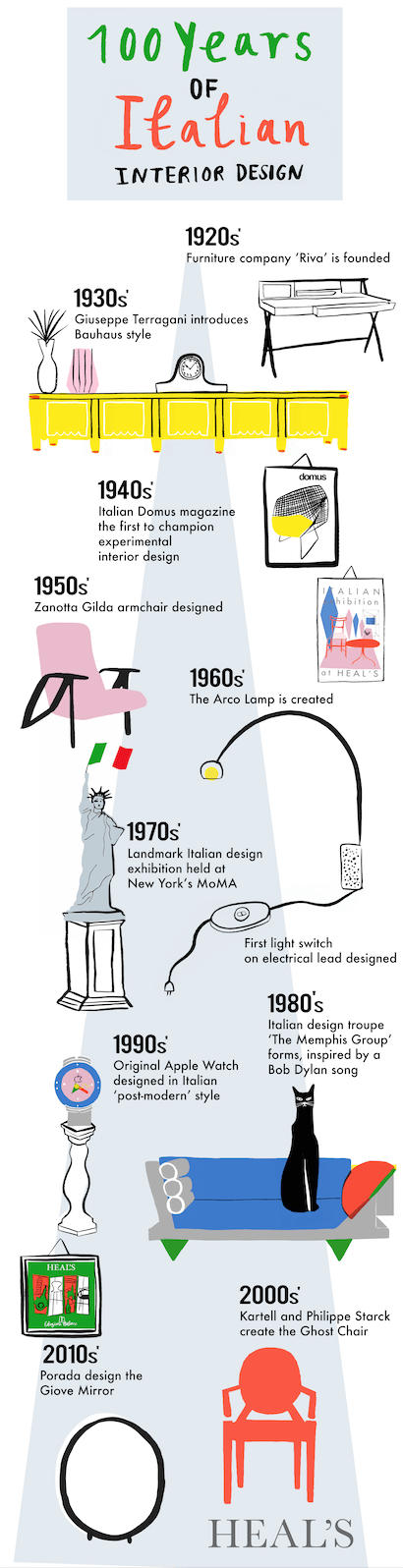 100 Years Of Italian Interior Design Timeline By Lucie Sheridan For Heals