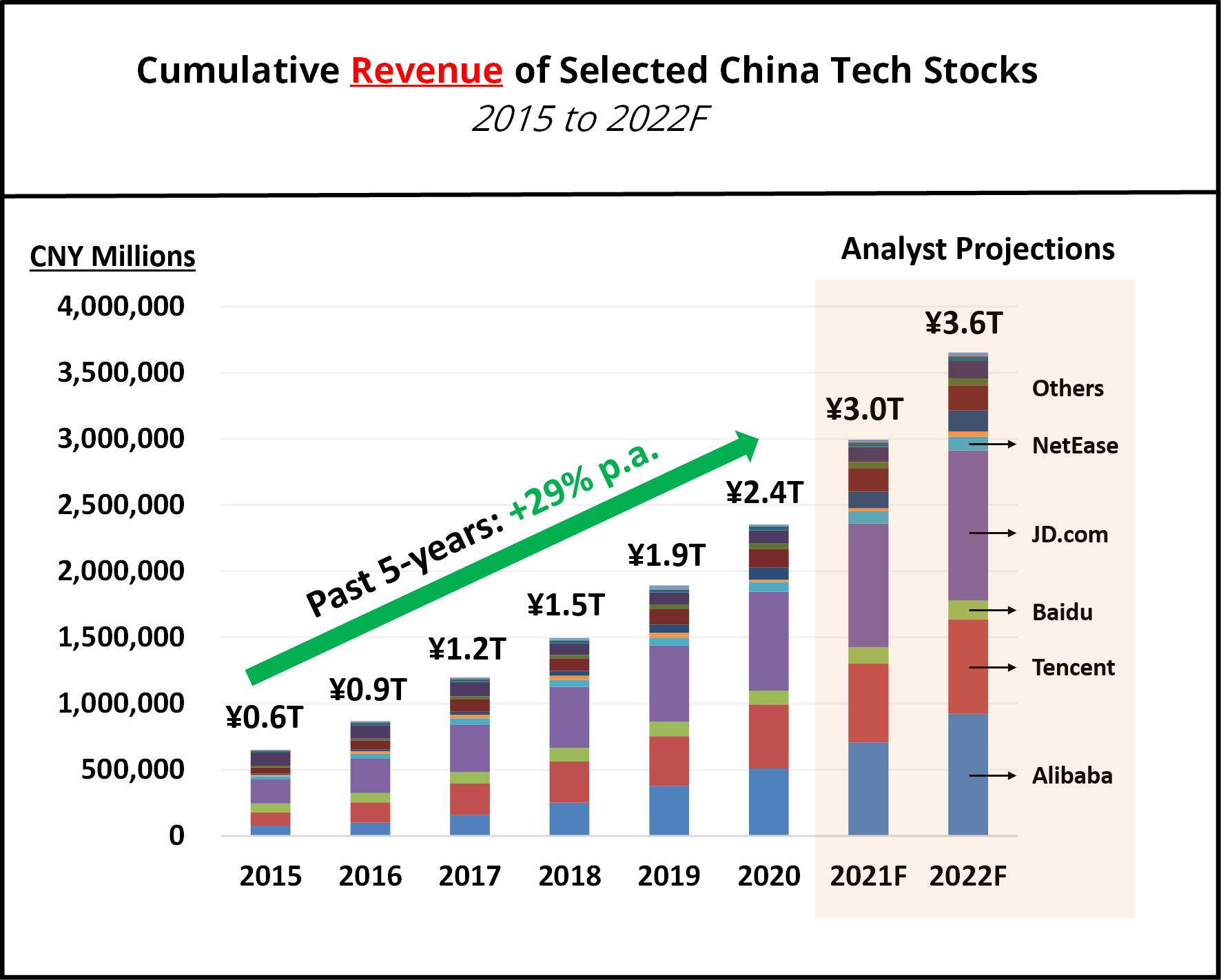 srcset=https://i2.wp.com/theinvestquest.com/wp-content/uploads/Cumulative-revenue-China-tech-stocks.png?w=1772&ssl=1