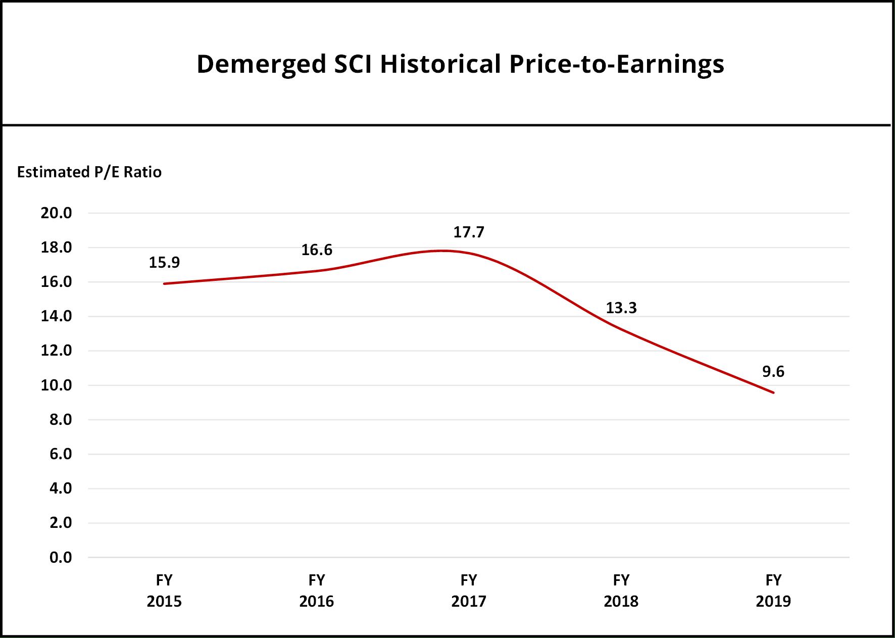 srcset=https://i2.wp.com/theinvestquest.com/wp-content/uploads/DSCI-Historical-PE-1.png?w=1772&ssl=1