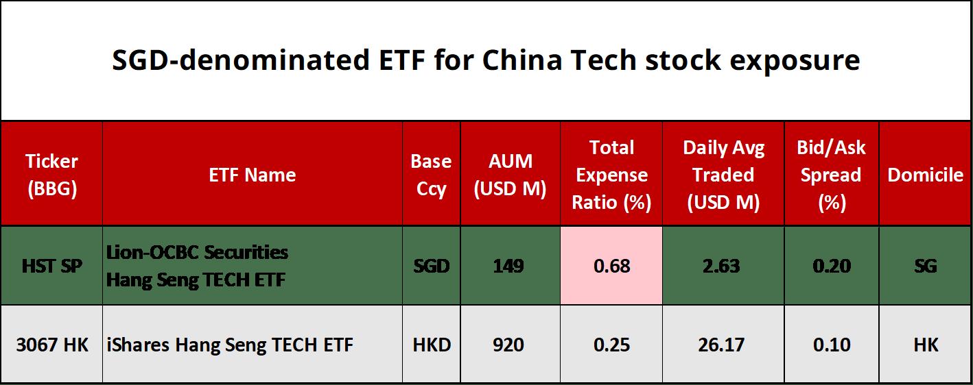srcset=https://i2.wp.com/theinvestquest.com/wp-content/uploads/sgd-china-tech-etf.png?w=1418&ssl=1
