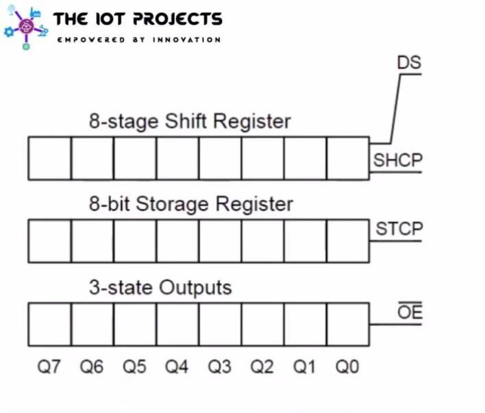 74HC595IC working process
