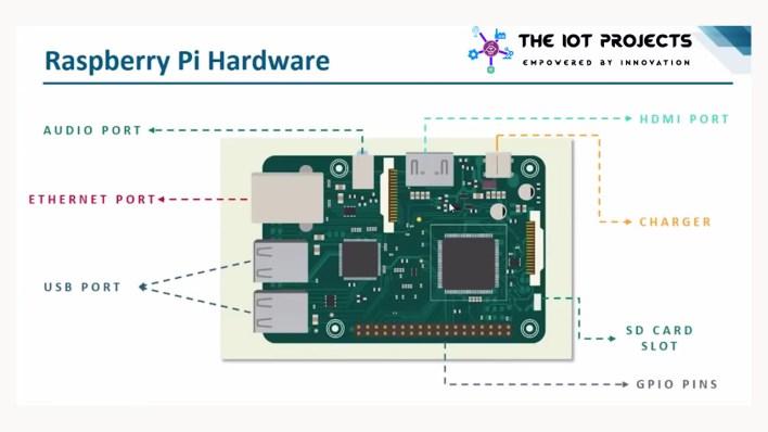 Raspberry Pi hardware infographics