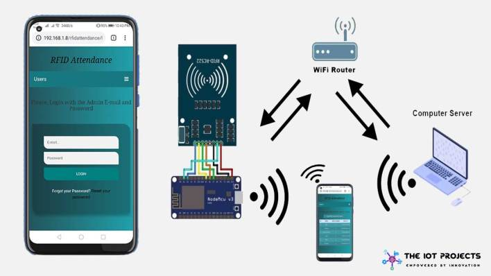 RFID Based Attendance System Using NodeMCU with PHP web app