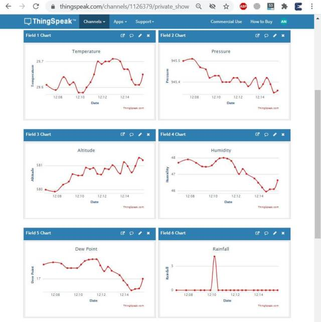Weather station data monitoring on thinspeak Graph
