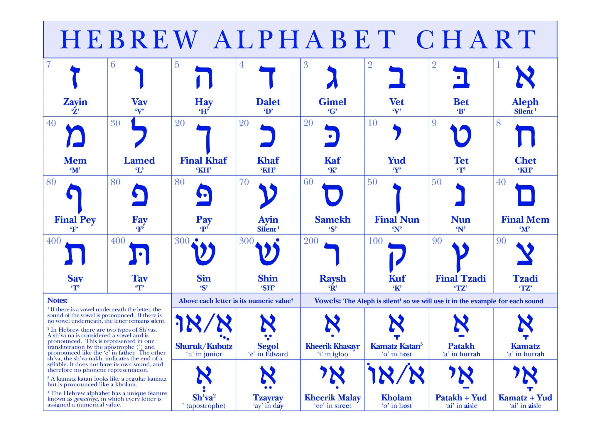Beginner Hebrew Aleph Bet Worksheet