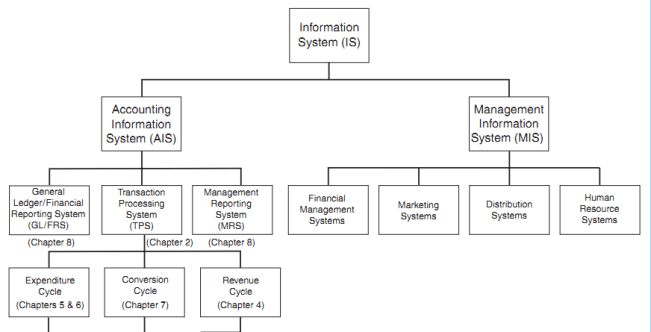 Information system of a hypothetical manufacturing firm