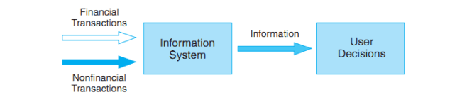 Transaction and AN Information System