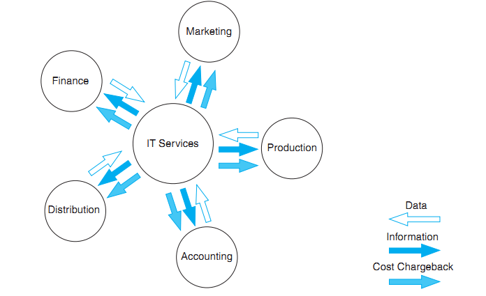 Centralize Data Processing