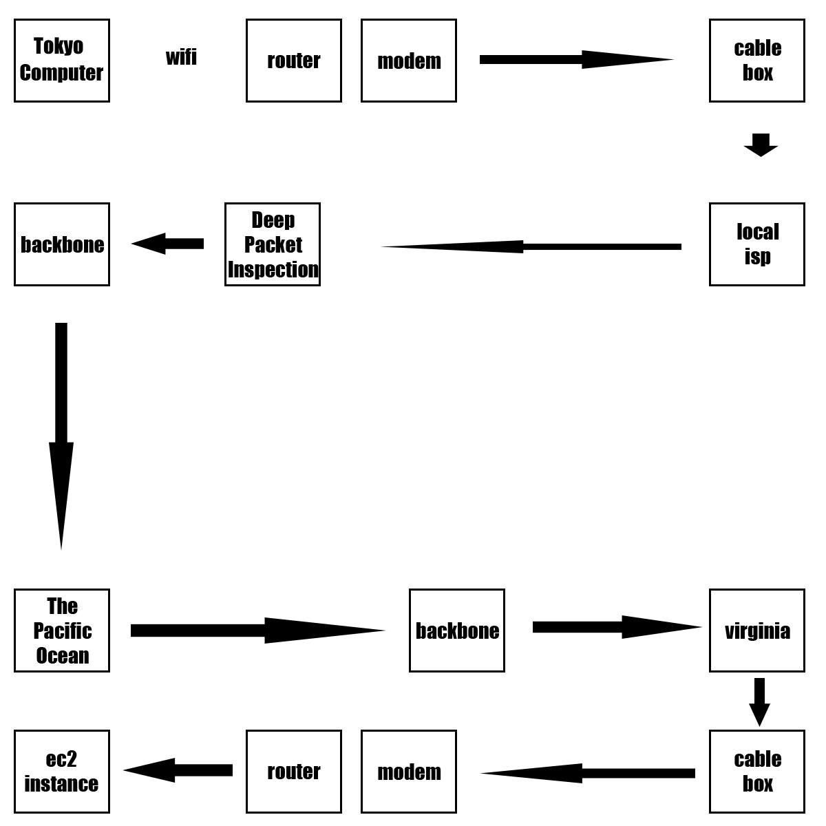 Performance Tooling