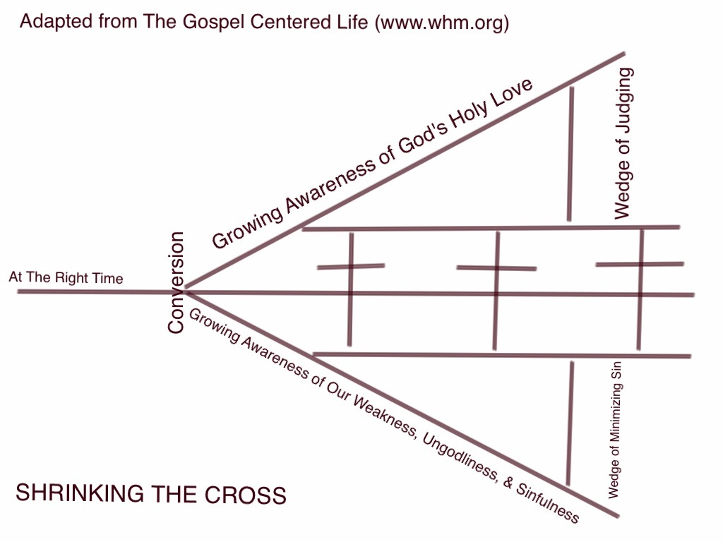 Adapted from The Gospel Centered Life (www.whm.org)