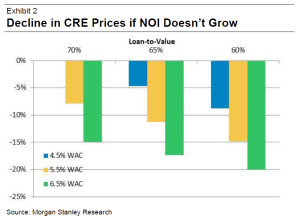 Bloomberg_CRE Price Sensitivity_2-23-16