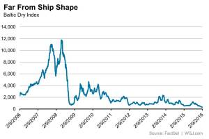 WSJ_Baltic Dry Index - 2-9-16