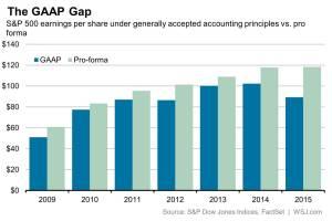 WSJ_The GAAP Gap - 2-25-16