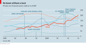 Economist_Credit as % of GDP_3-10-16