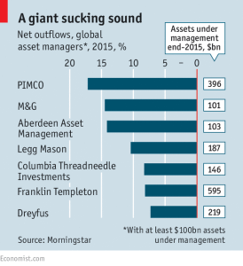 Economist_Asset managers tide turns_3-24-16