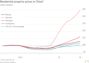 FT_Chinese residential property prices_3-14-16