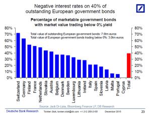 Ritholtz_Negative European Govt Bonds_3-10-16