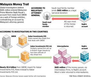 WSJ_1MDB money trail_2-29-16