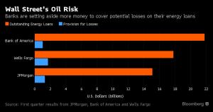 Bloomberg_Bank Energy Exposure_4-15-16