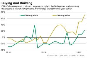 WSJ_China Housing Starts_4-15-16