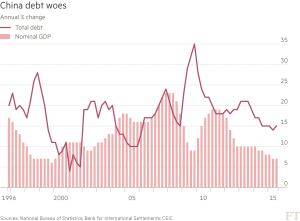 FT_China debt woes - annual change_4-23-16