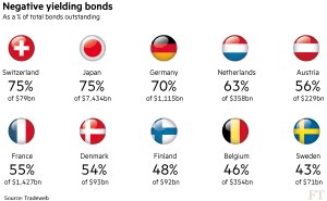 FT_Negative yielding bonds by country of origin_4-28-16