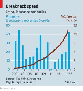 Economist_Insurance in China_5-21-16