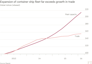 FT_Container shipping expanding faster than trade_5-19-16