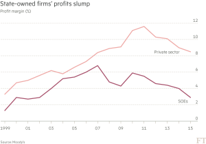 FT_Declining profit margins for Chines cos_5-26-16