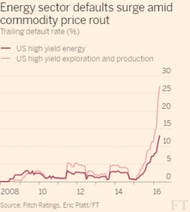 FT_US high yield energy_5-3-16